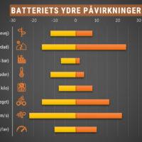Ydre faktorer, som påvirker batteriets ydeevne på din el-ladcykel
